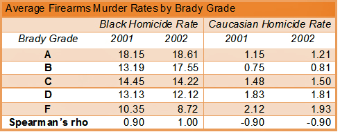 This table shows that Blacks are safer in states with looser gun control laws while Whites are safer in states with tighter gun control laws