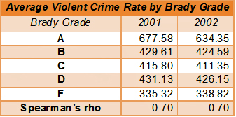This table shows an inverse correlation between violent crime rate and strictness of gun control laws