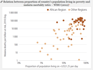 Malaria mortality by poverty rate